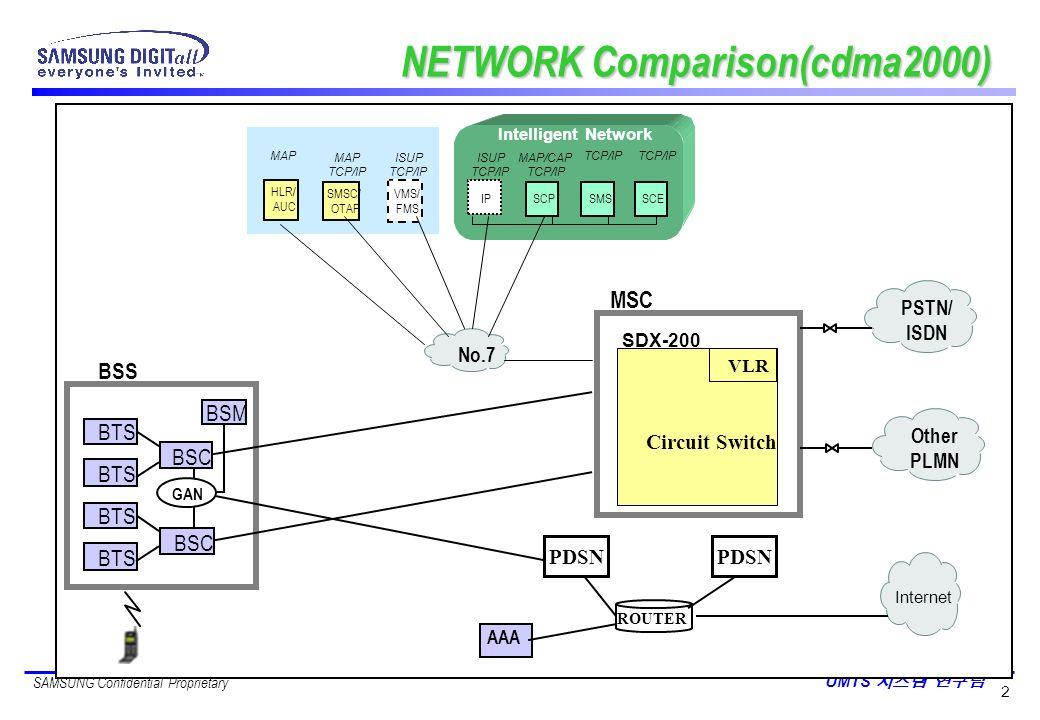 NETWORK Comparison(cdma2000)