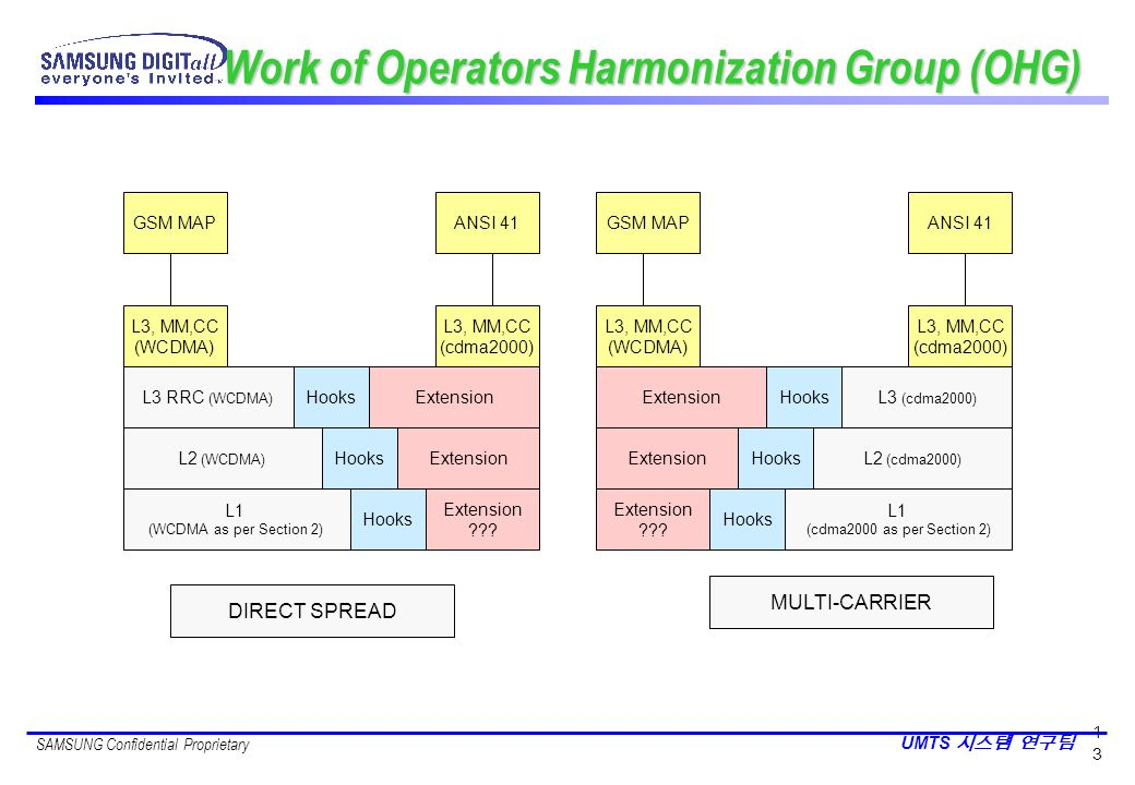 Work of Operators Harmonization Group (OHG)