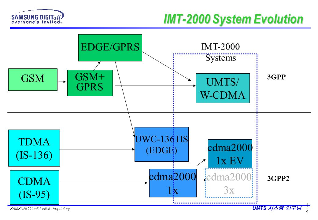 IMT-2000 System Evolution cdma2000 1x EDGE/GPRS GSM GSM+ GPRS UMTS/