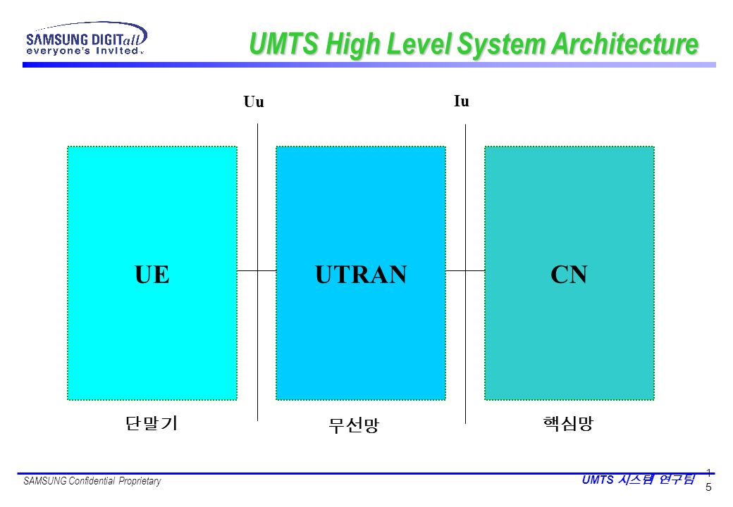 UMTS High Level System Architecture