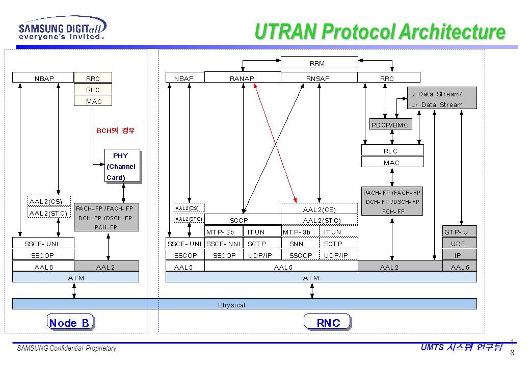 UTRAN Protocol Architecture