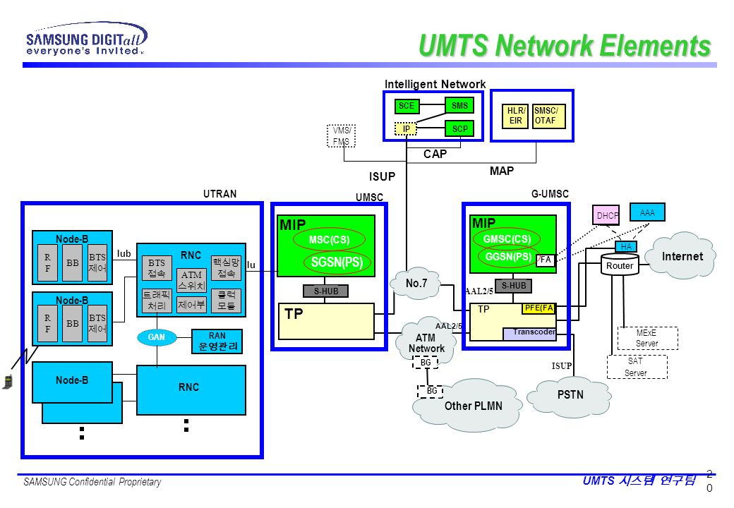 UMTS Network Elements MIP TP MIP SGSN(PS) No.7 PSTN Other PLMN