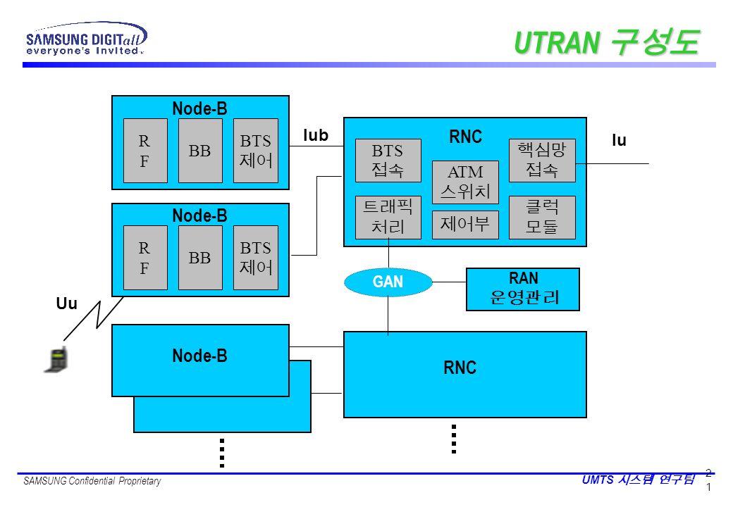 UTRAN 구성도 Node-B RNC Node-B Node-B RNC R F BB BTS 제어 Iub Iu BTS 접속 핵심망
