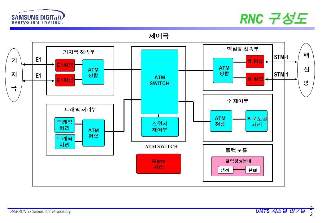 RNC 구성도 제어국 STM-1 핵 E1 기 심 지 망 국 STM-1 E1 핵심망 접속부 기지국 접속부 광 정합 E1정합
