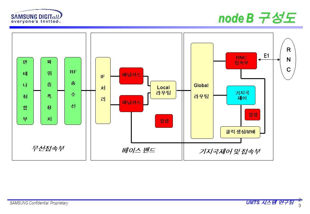 node B 구성도 무선접속부 베이스 밴드 기지국제어 및 접속부 R N E1 C 안 테 나 정 합 부 파 워 증 폭 장 치