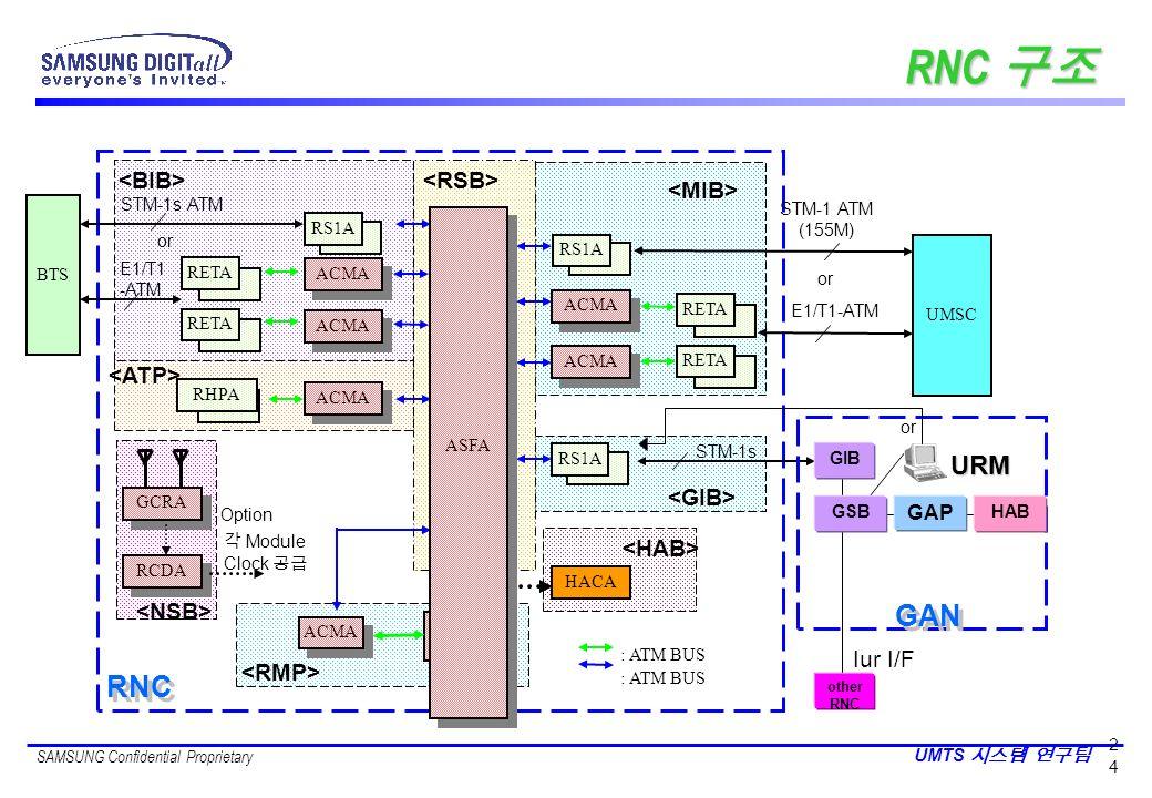 RNC 구조 GAN RNC URM <BIB> <ATP> <RMP> <HAB>