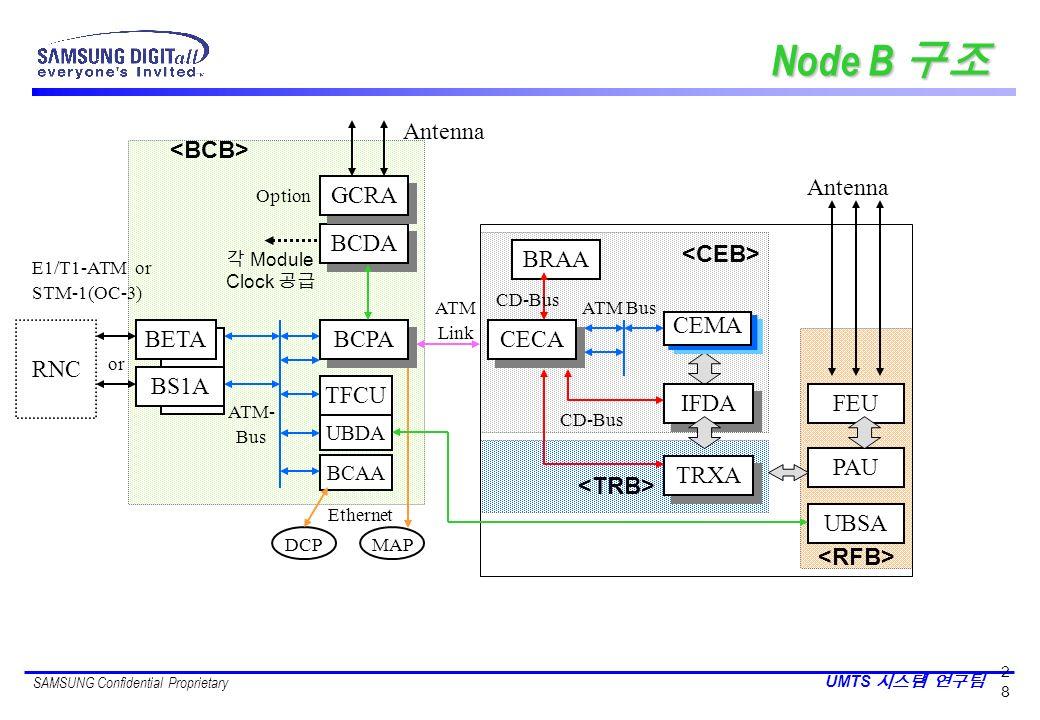 Node B 구조 RNC IFDA TRXA CEMA PAU Antenna FEU BRAA BCDA BCPA CECA