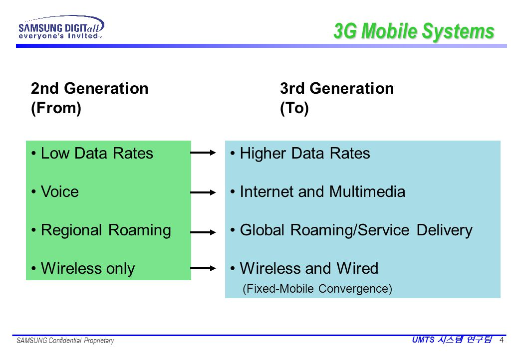 3G Mobile Systems 2nd Generation 3rd Generation (From) (To)