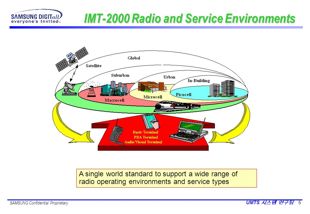 IMT-2000 Radio and Service Environments