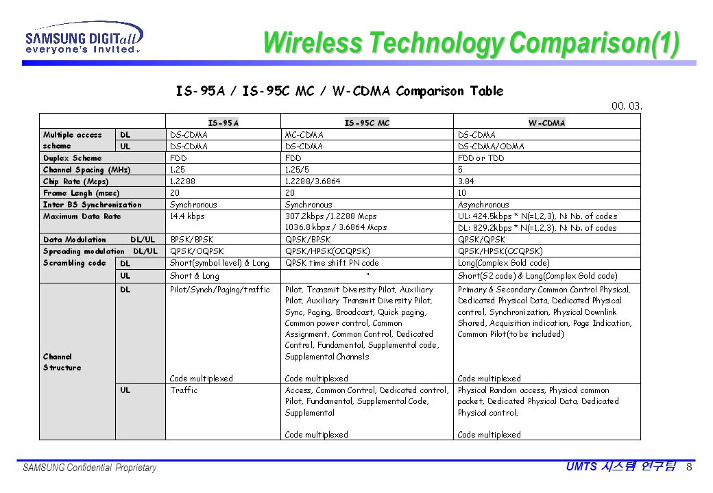 Wireless Technology Comparison(1)