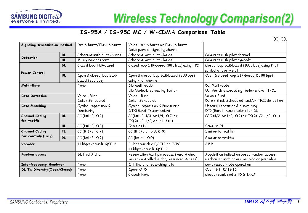 Wireless Technology Comparison(2)
