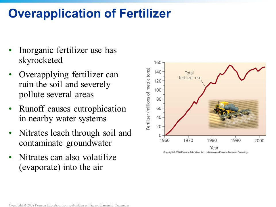 Overapplication of Fertilizer