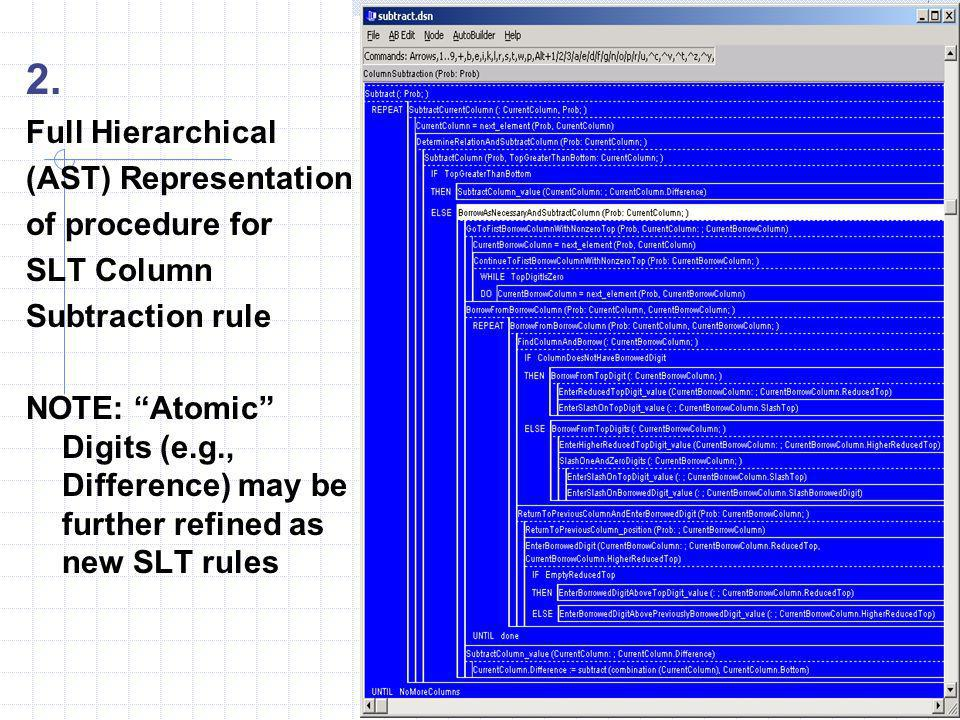2. Full Hierarchical (AST) Representation of procedure for SLT Column