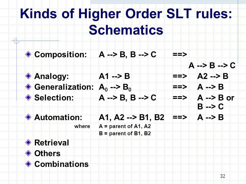 Kinds of Higher Order SLT rules: Schematics