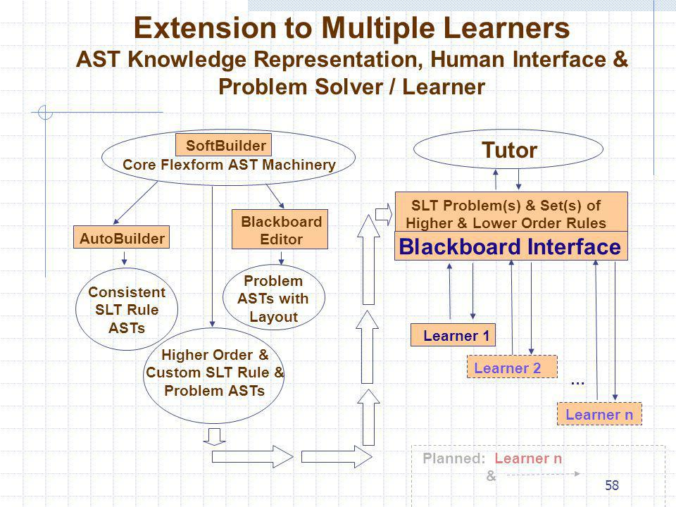 Extension to Multiple Learners AST Knowledge Representation, Human Interface & Problem Solver / Learner