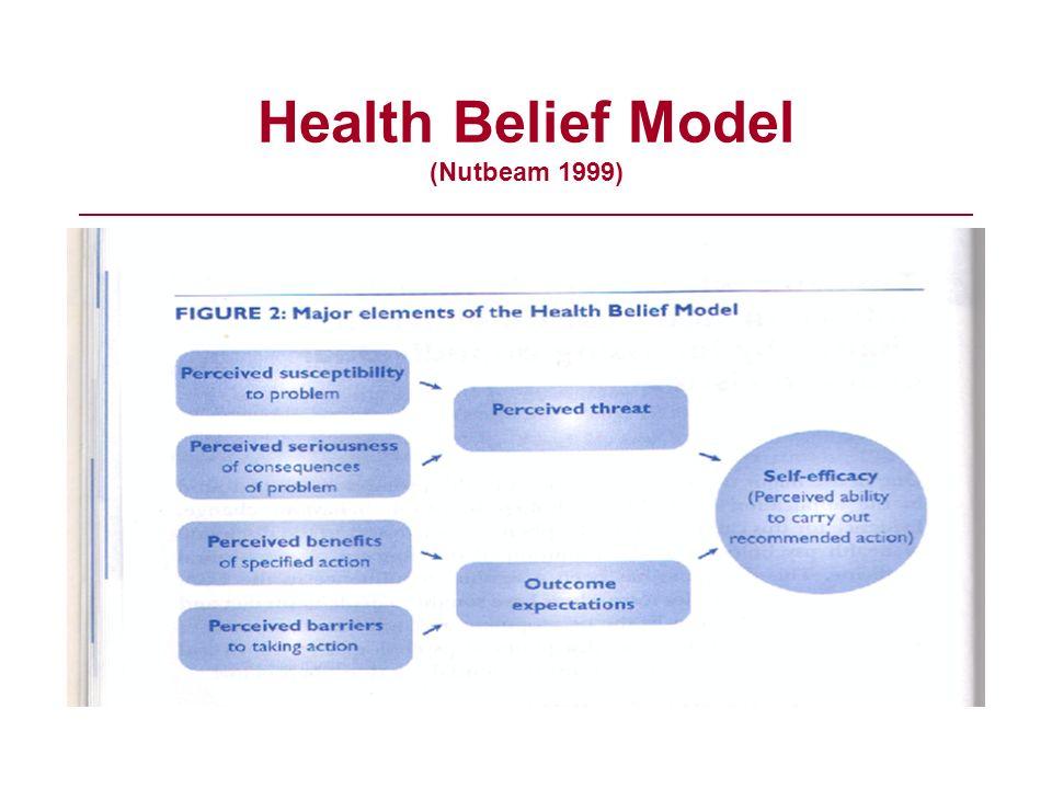 Health Belief Model (Nutbeam 1999)