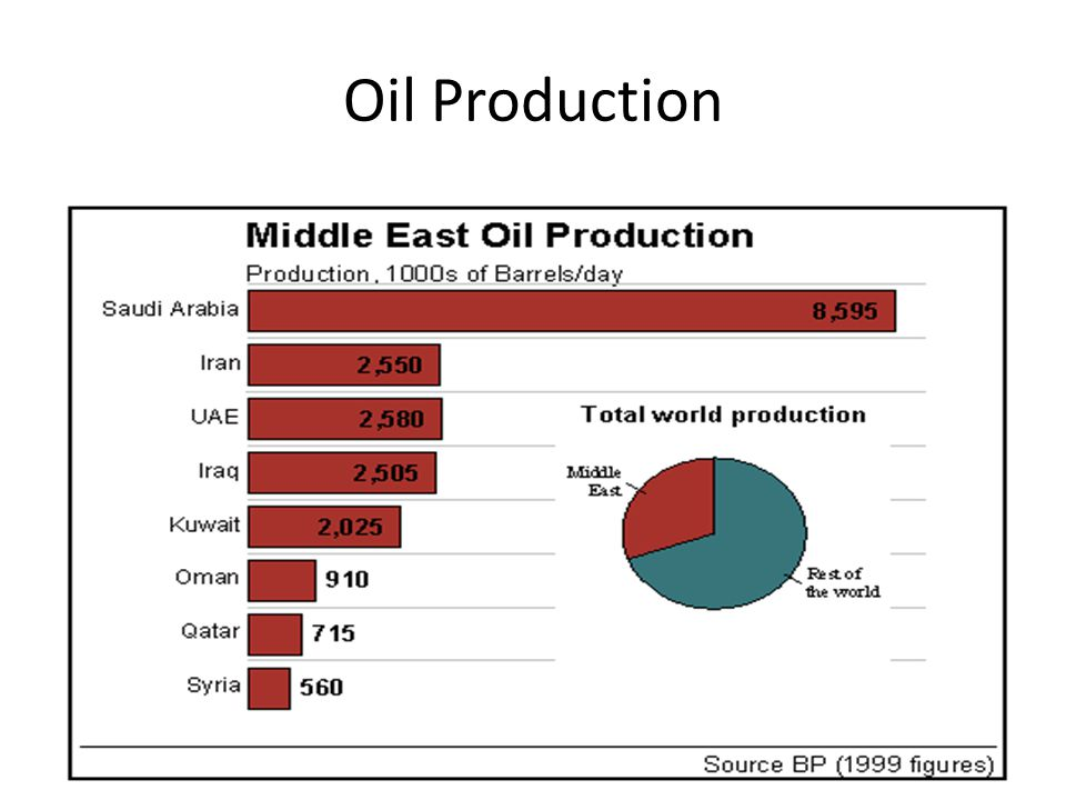 Oil Production