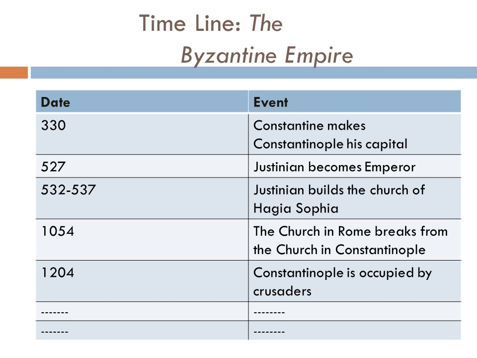 Time Line: The Byzantine Empire