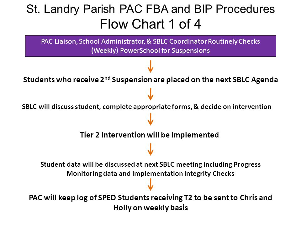 Flow Chart 1 of 4 St. Landry Parish PAC FBA and BIP Procedures