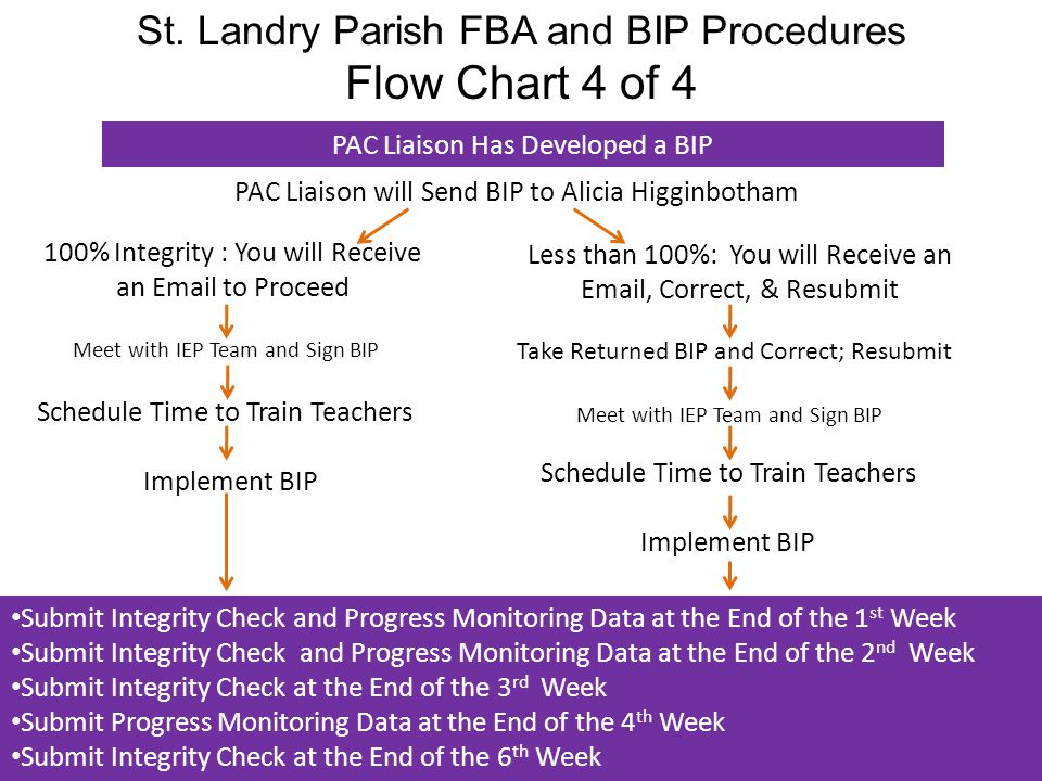 Flow Chart 4 of 4 St. Landry Parish FBA and BIP Procedures