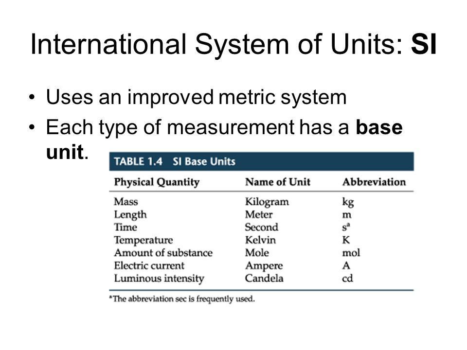 International System of Units: SI
