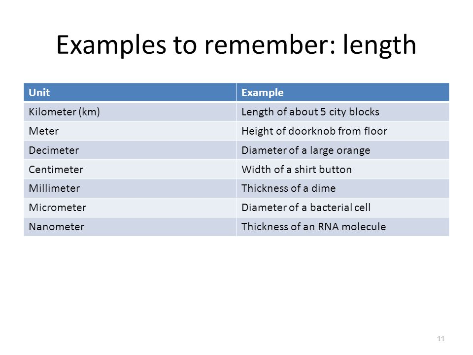 Examples to remember: length
