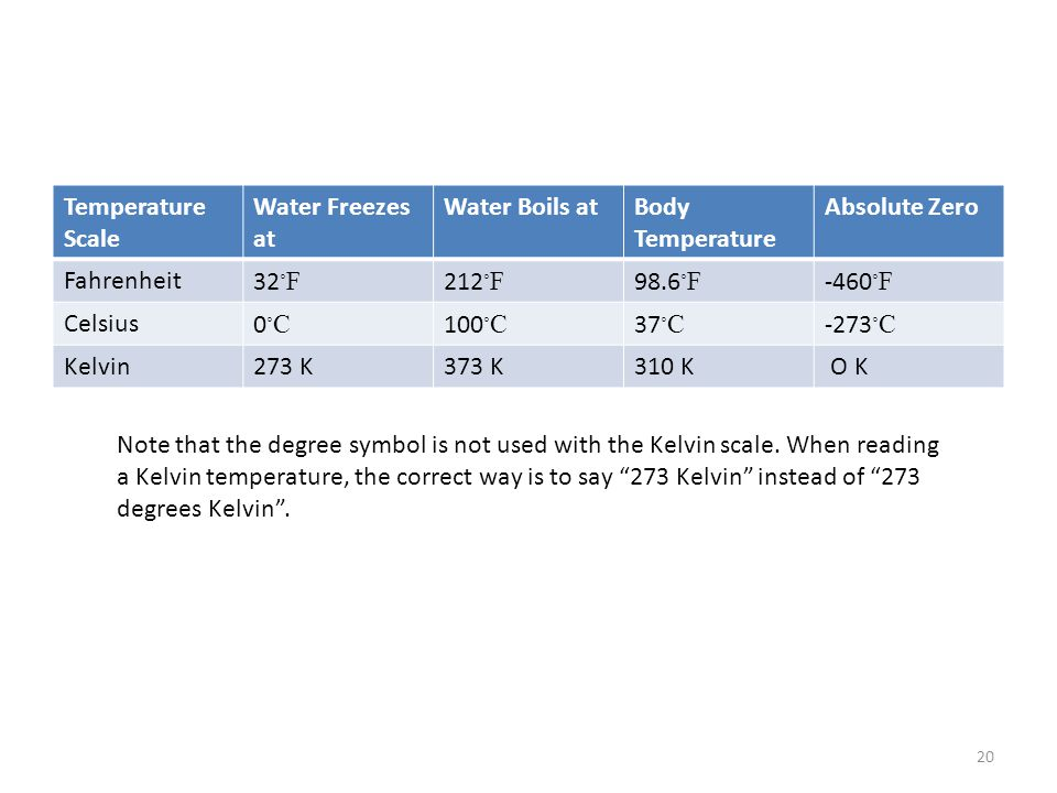 Temperature Scale Water Freezes at. Water Boils at. Body Temperature. Absolute Zero. Fahrenheit.