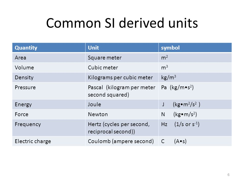 Common SI derived units