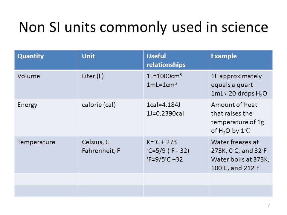 Non SI units commonly used in science