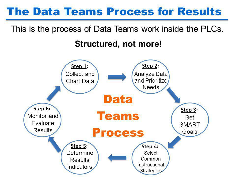 Data Teams Process The Data Teams Process for Results