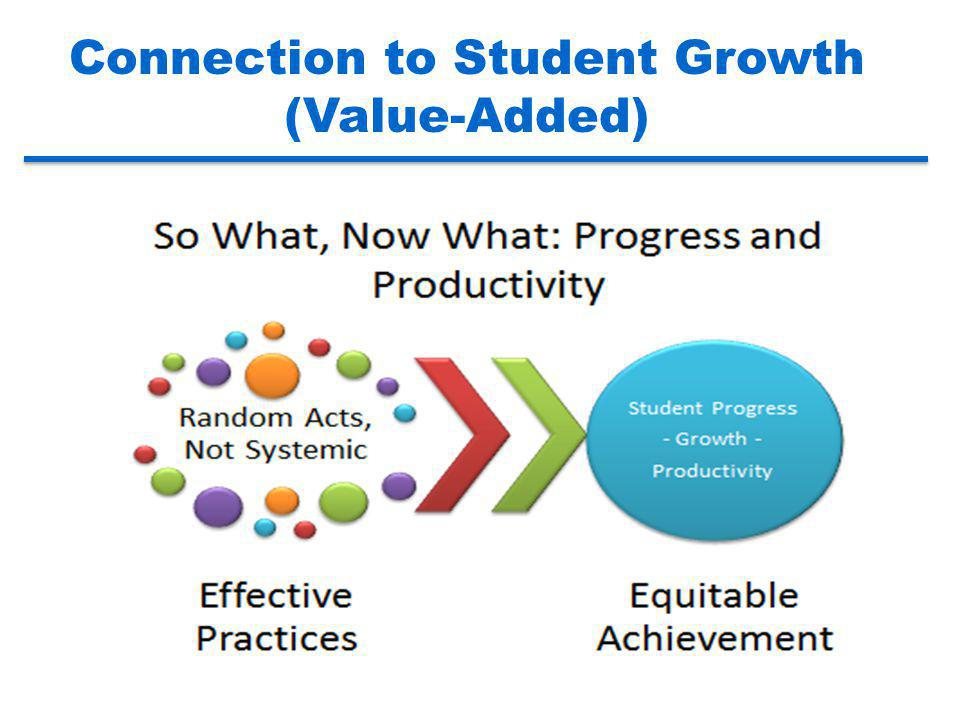 Connection to Student Growth (Value-Added)