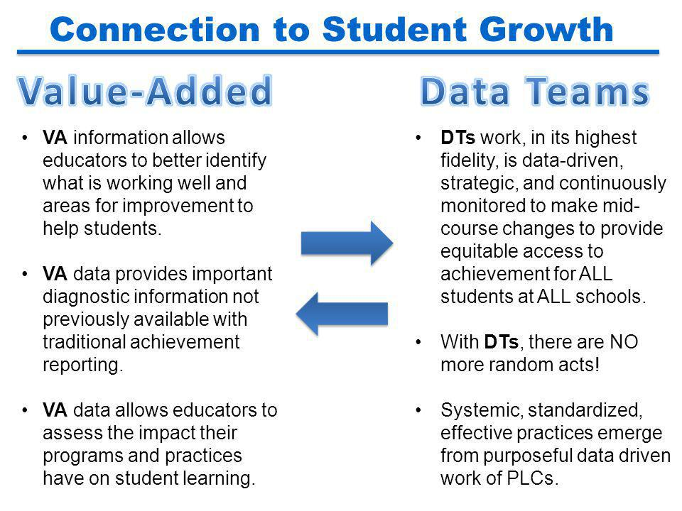 Connection to Student Growth