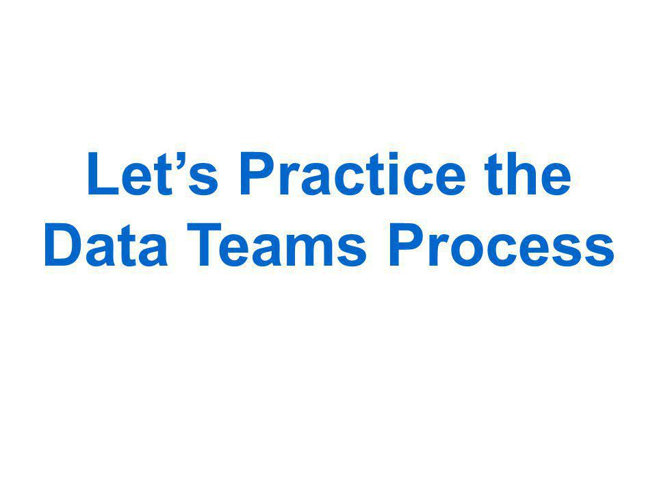 Let's Practice the Data Teams Process