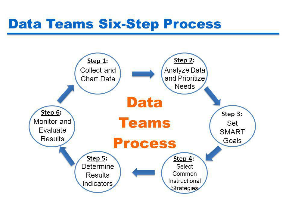 Data Teams Process Data Teams Six-Step Process Step 1: Step 2: