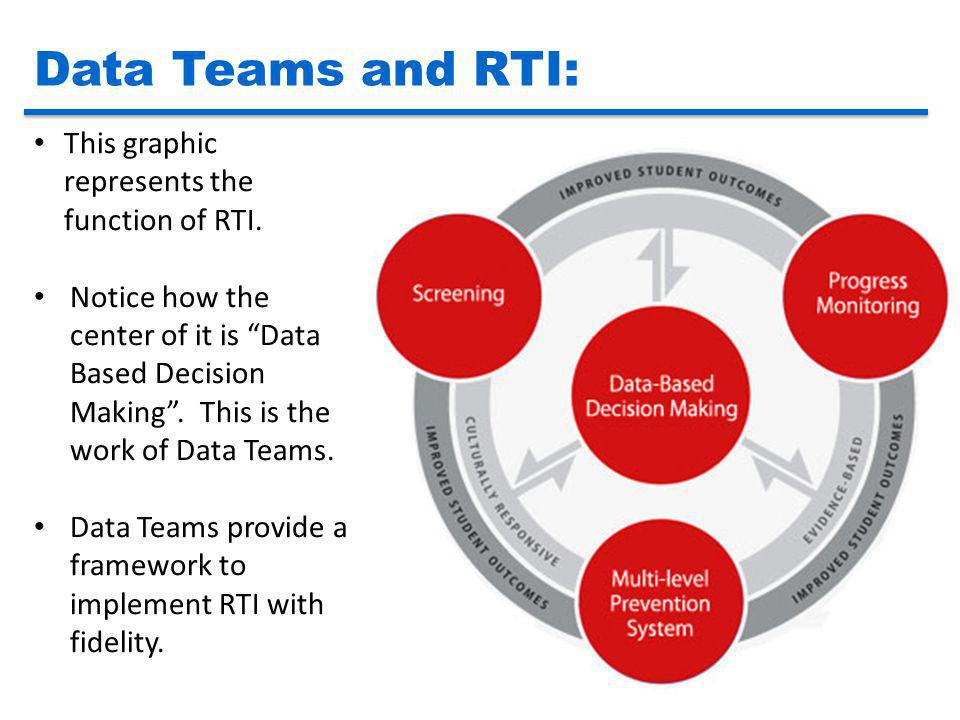 Data Teams and RTI: This graphic represents the function of RTI.