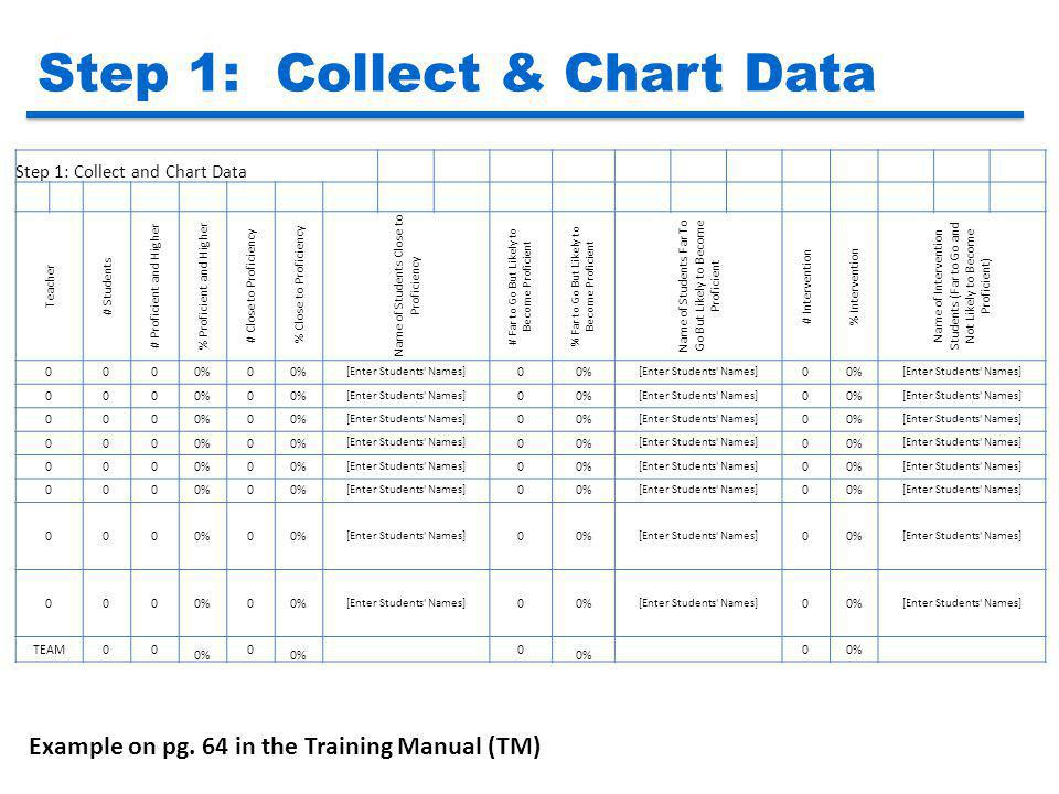 Step 1: Collect & Chart Data
