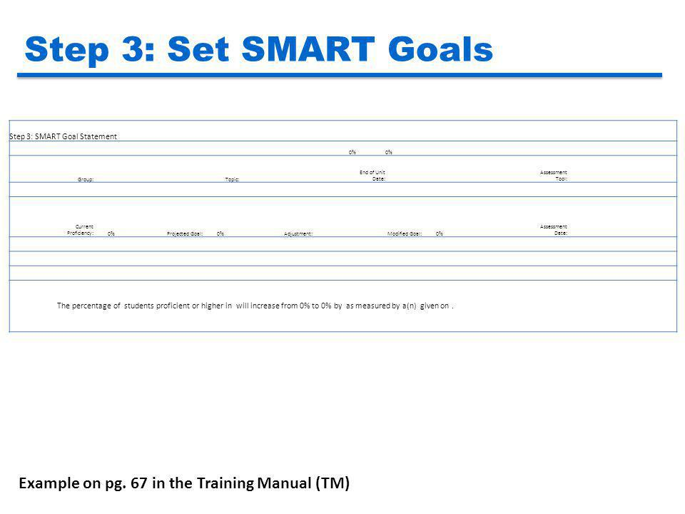 Step 3: Set SMART Goals Example on pg. 67 in the Training Manual (TM)