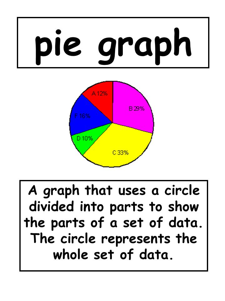 pie graph A graph that uses a circle divided into parts to show the parts of a set of data.