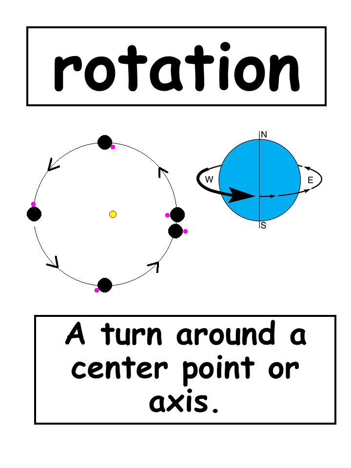 A turn around a center point or axis.