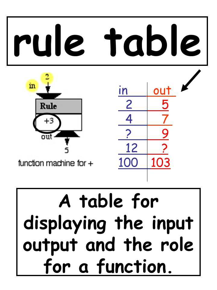 A table for displaying the input output and the role for a function.
