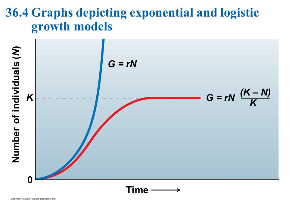 36.4 Graphs depicting exponential and logistic growth models