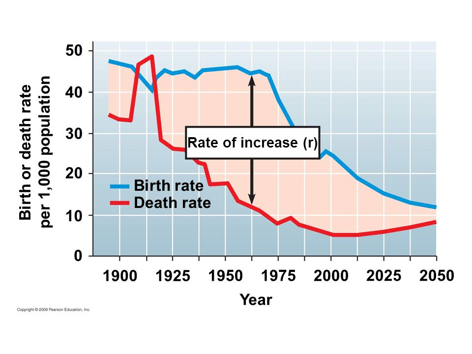 per 1,000 population Birth or death rate