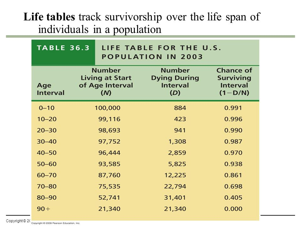 Life tables track survivorship over the life span of individuals in a population Student Misconceptions and Concerns.