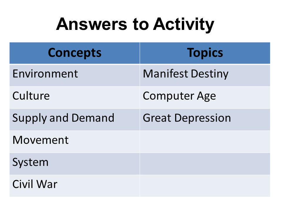 Answers to Activity Concepts Topics Environment Manifest Destiny