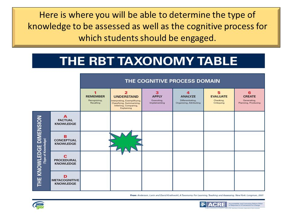 Here is where you will be able to determine the type of knowledge to be assessed as well as the cognitive process for which students should be engaged.