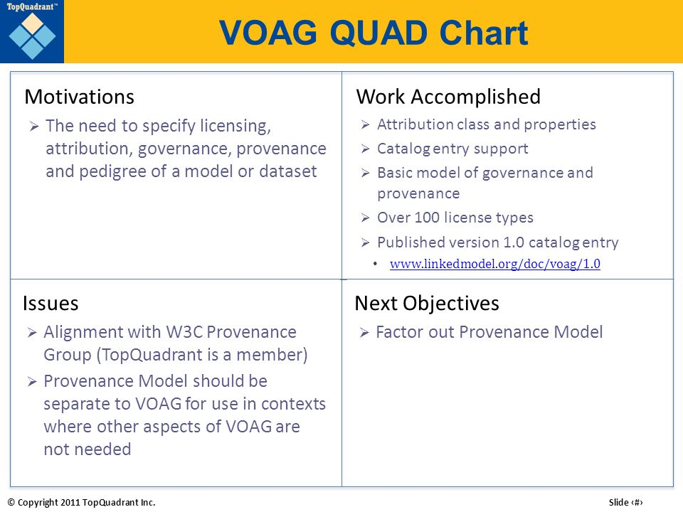 VOAG QUAD Chart Motivations Work Accomplished Issues Next Objectives