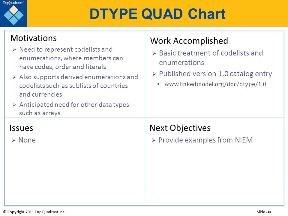 DTYPE QUAD Chart Motivations Work Accomplished Issues Next Objectives