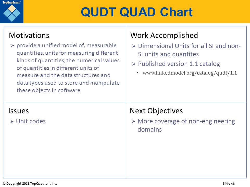 QUDT QUAD Chart Motivations Work Accomplished Issues Next Objectives