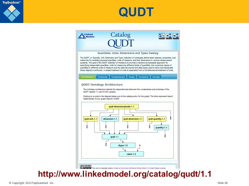 QUDT http://www.linkedmodel.org/catalog/qudt/1.1
