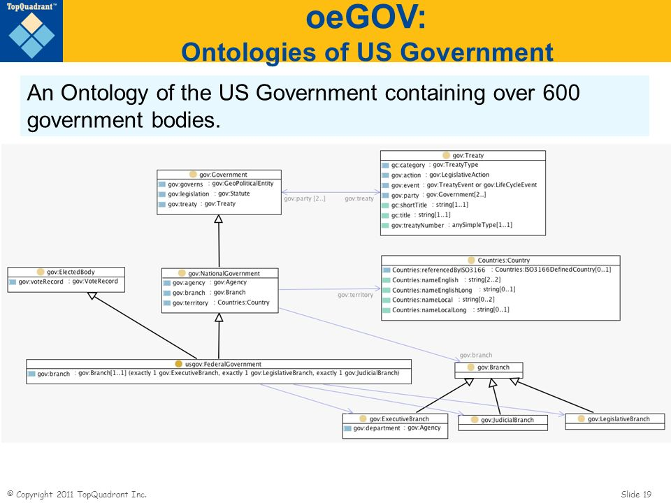 oeGOV: Ontologies of US Government